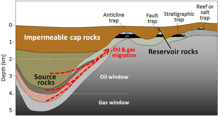 Migration-of-oil-and-gas
