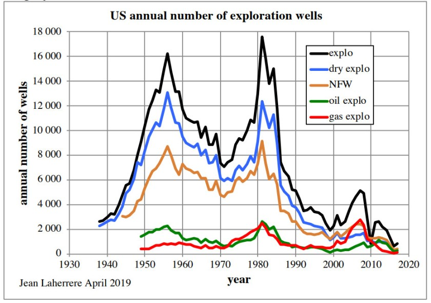 US Exploration wells