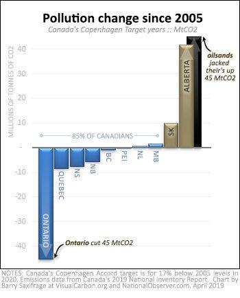 copenhagen-target-mtco2-bars