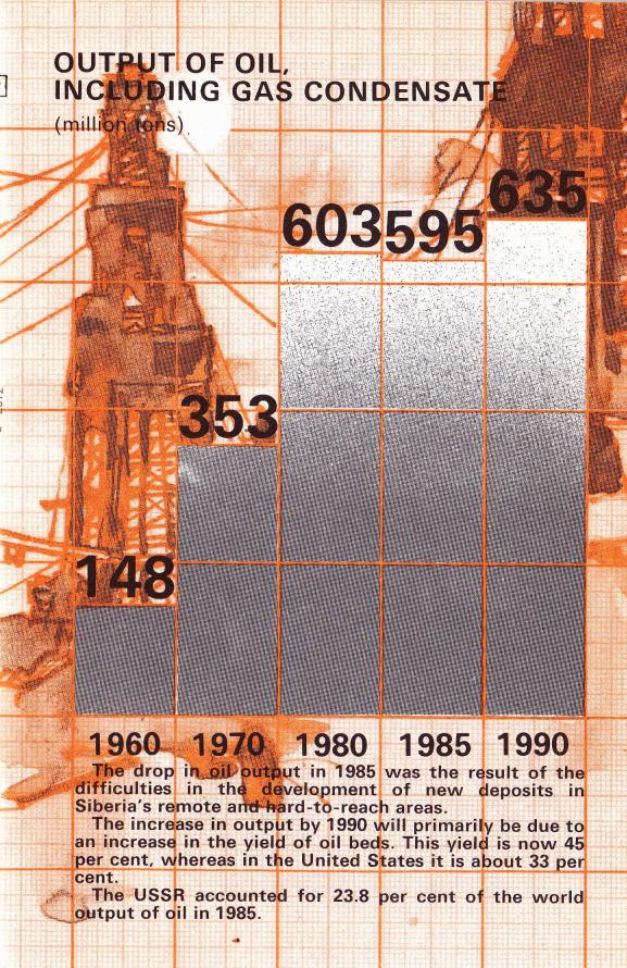 URSS pétrole.png