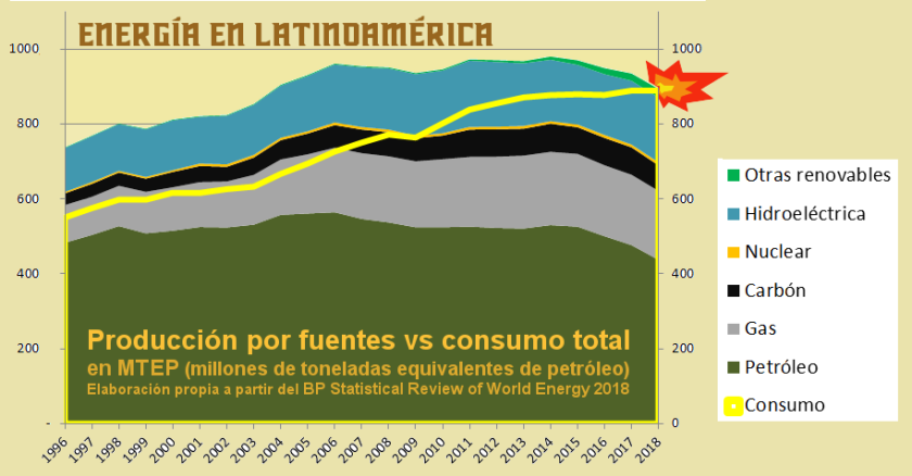 2019 Gráfico 1.0 Energía producción vs consumo