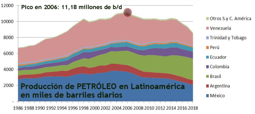 2019 Gráfico 1.1 Petróleo producción