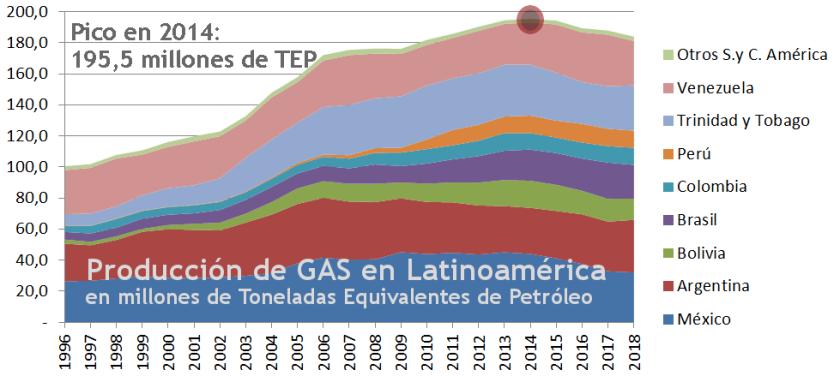 2019 Gráfico 1.3 gas producción
