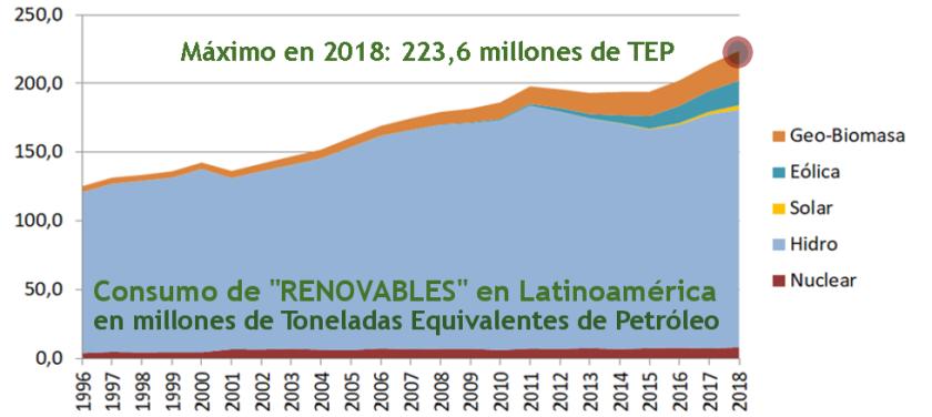 2019 Gráfico 1.7 renovables consumo