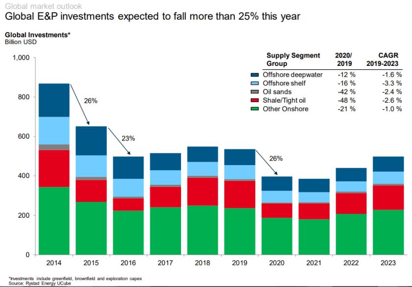 Rystad investisements 2
