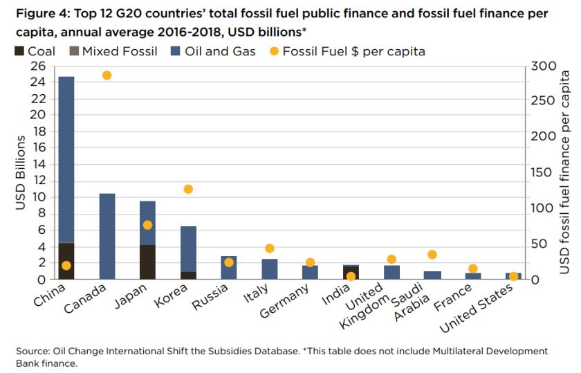 Investissements fossiles per capita