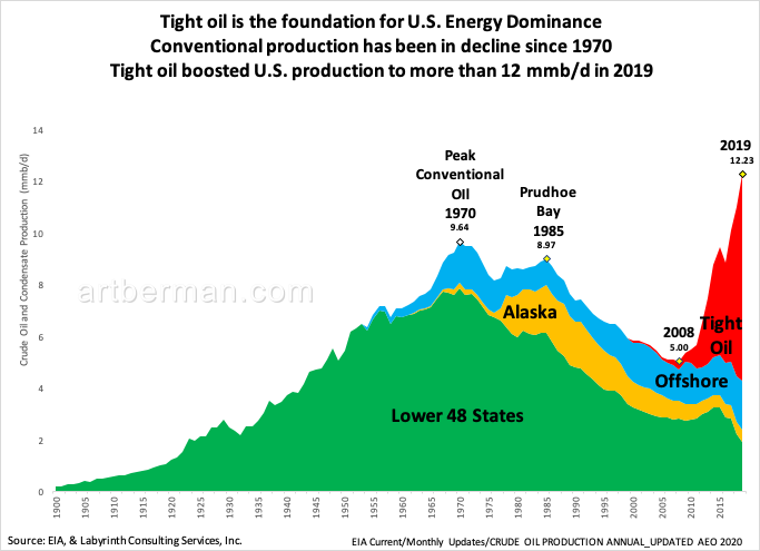 Oil History
