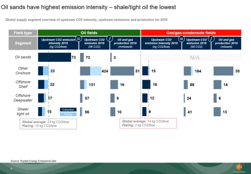 Intensité des émissions pétrole