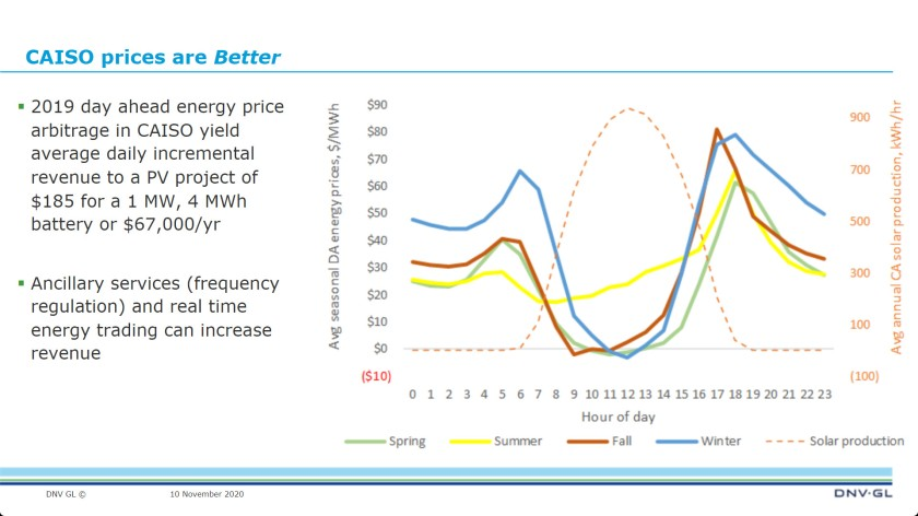 DNV GL PV hourly prod + sale price
