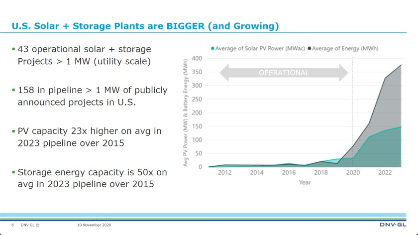 DNV GL PV + storage getting bigger