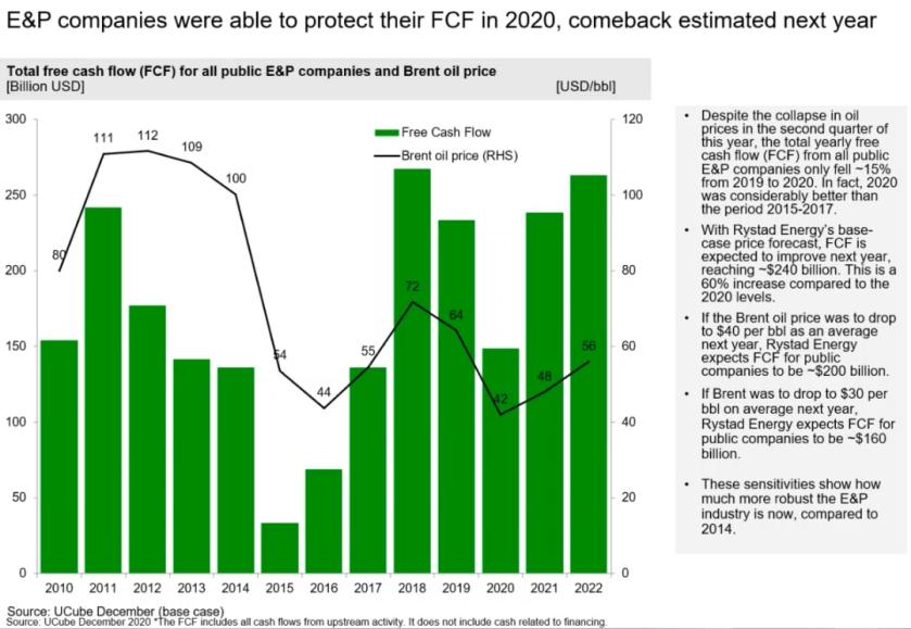 Companies cash flow