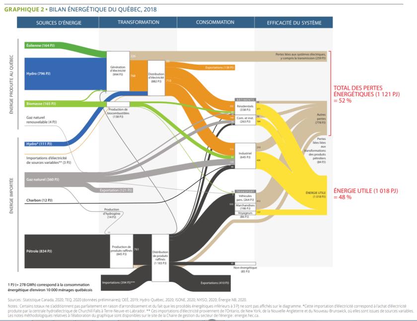 État de l'énergie 2021 0