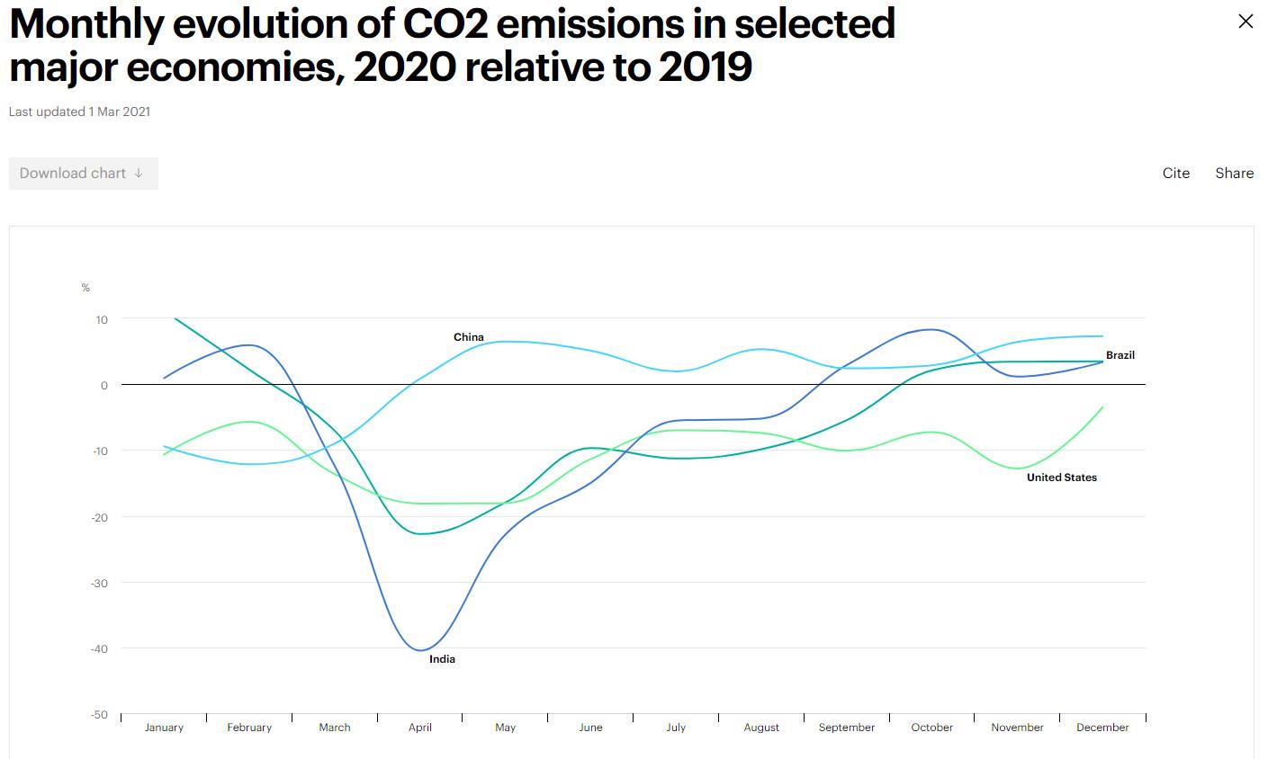 CO2, évolution mensuelle 2020 par pays