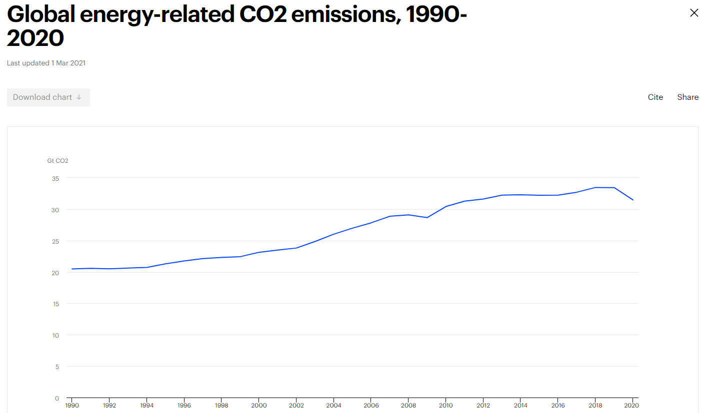 Émisisons CO2 1990-2020