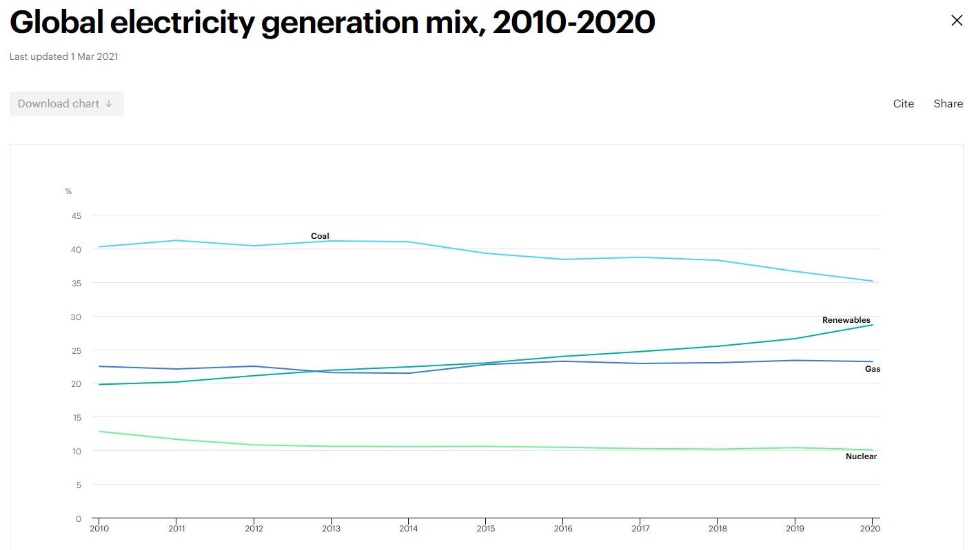 Mix électrique 2010-2020