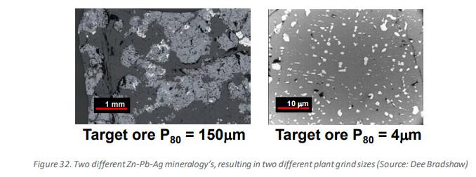Granularité des minéraux