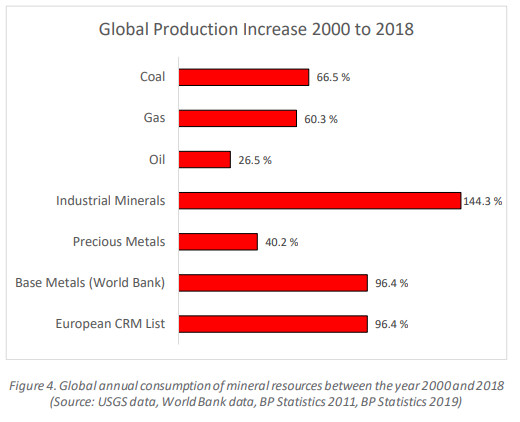 Mineral increase 2000-2018